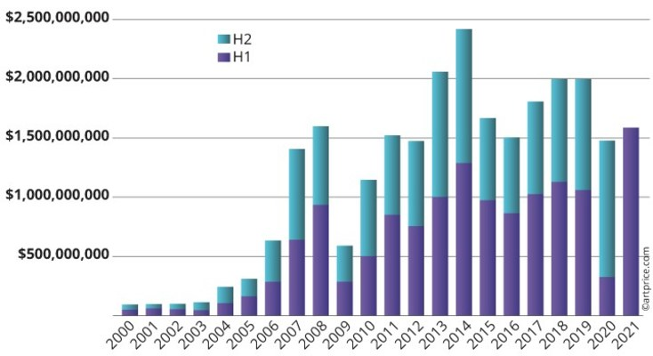 Semestrial auction turnover from Contemporary art around the world