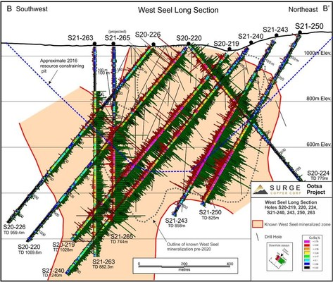 Figure 2. West Seel long section B-B' showing results for holes S21-219, 220, 224, 226, S21-240, 243, 250, and 263. See Figure 1 for section location